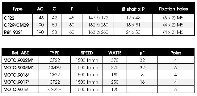 Leroy Somer motors' dimensions