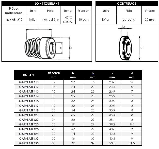 Dimensions garnitures mécaniques ATF