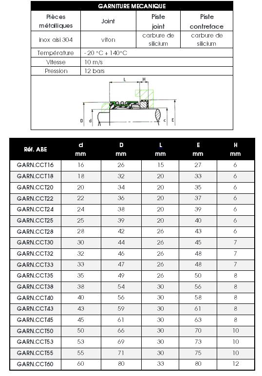 Dimensions garnitures mécaniques CCT