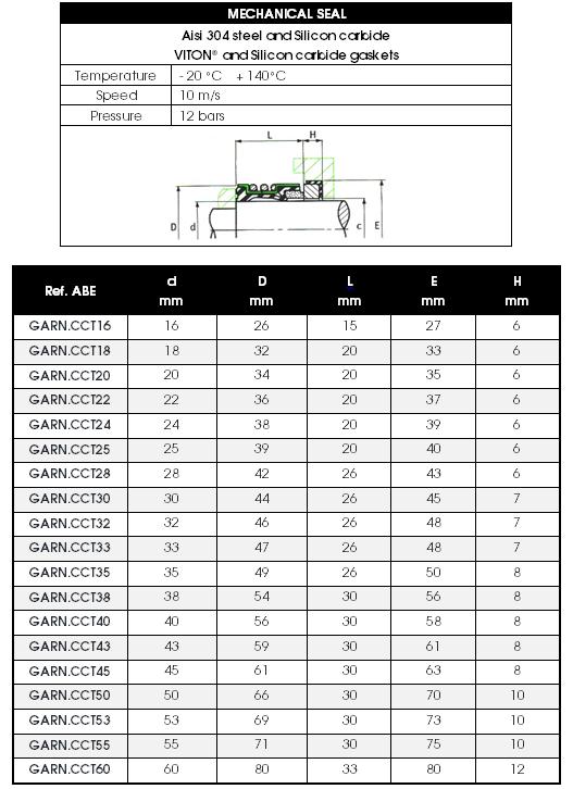 CCT mechanical seals' dimensions
