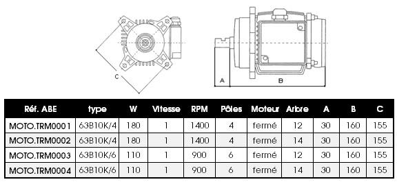 Dimensions moteurs de ventilation TRM